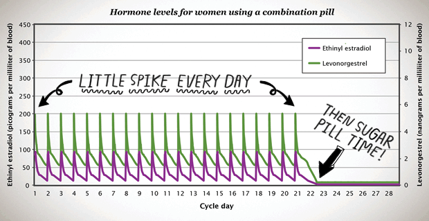 All About Hormones Bedsider
