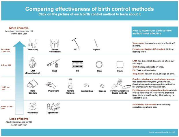 Risky business: Is birth control safe?: Bedsider